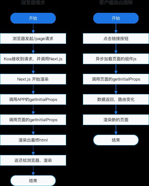 React+Next js+Koa2开发Github全栈项目